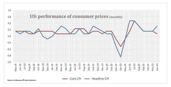 harga konsumen