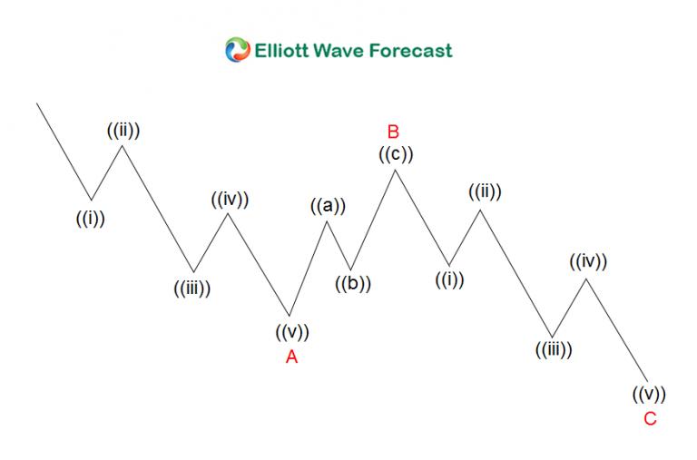 Elltott Wave