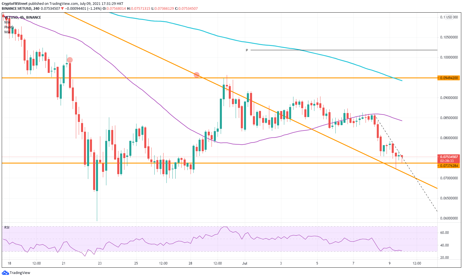 VET/USD four hour chart