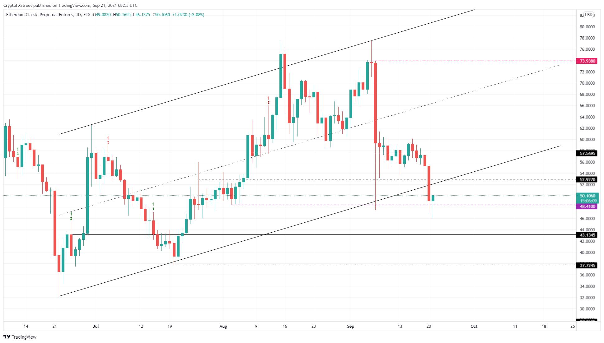 ETC/USDT 1-day chart