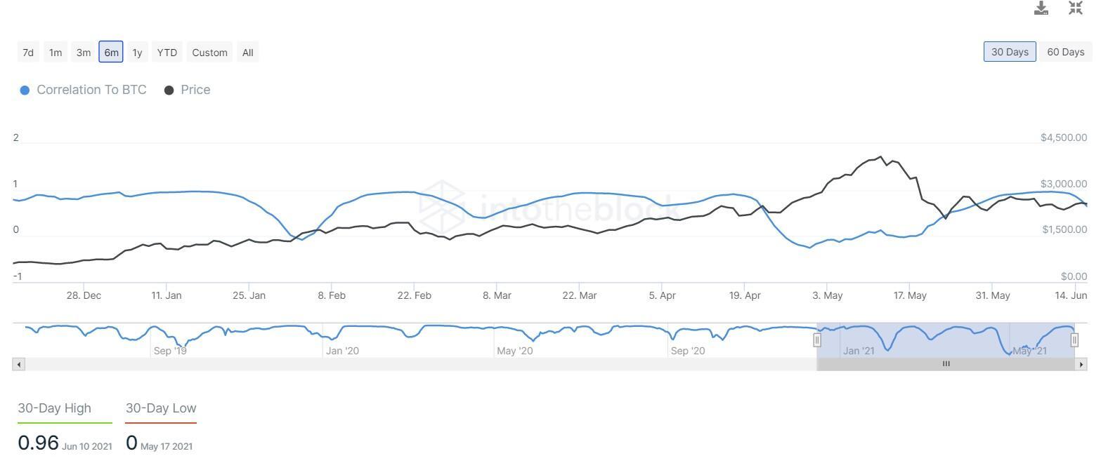 ETH correlation to BTC chart