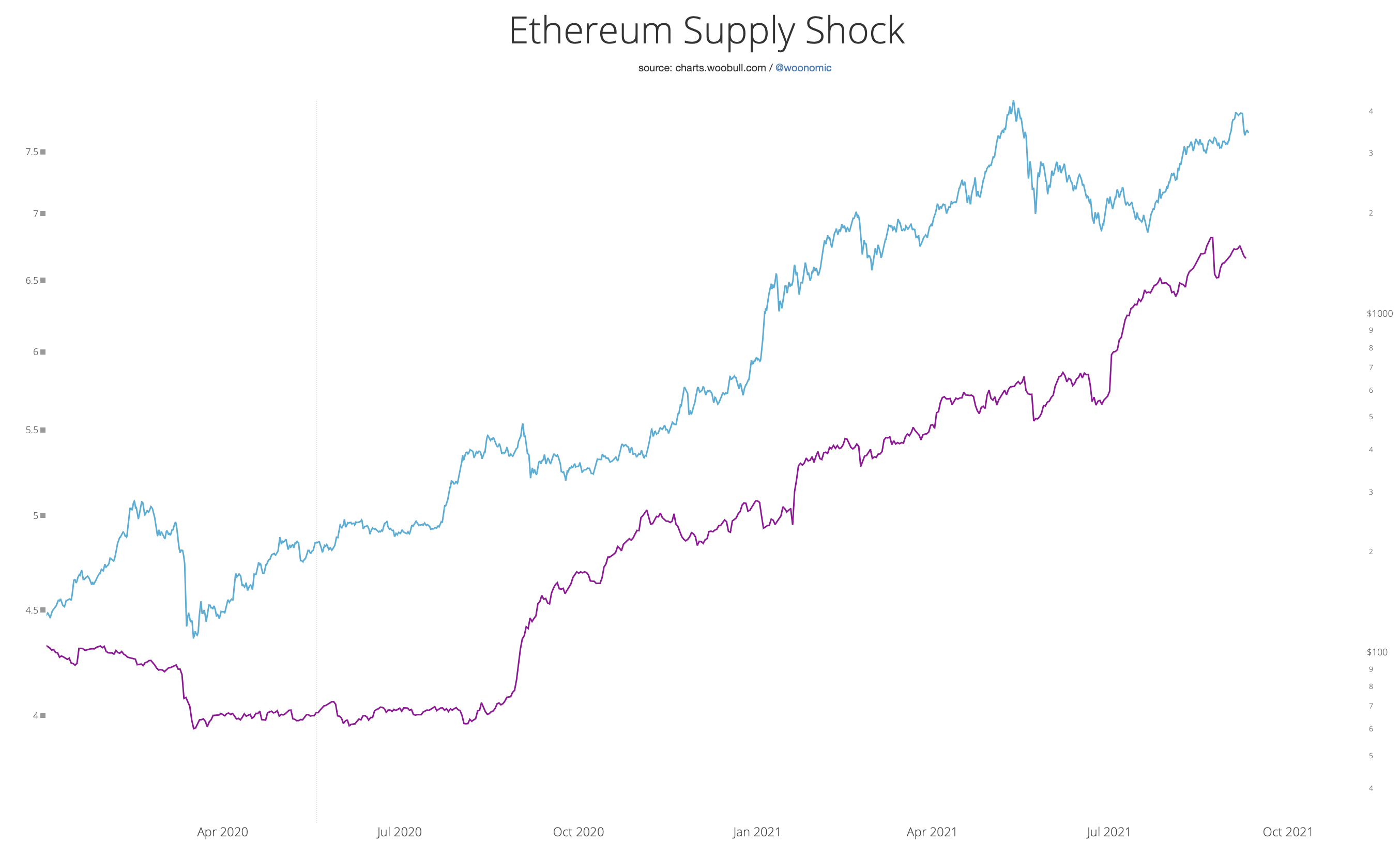 ETH, BTC supply shock chart