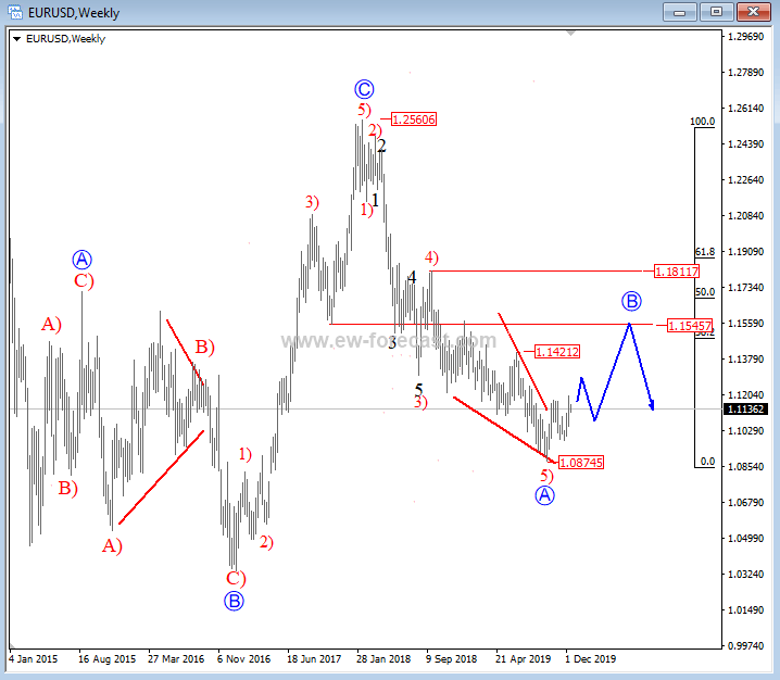 EUR/USD Price Analysis 2020 - Elliott Wave Weekly Chart