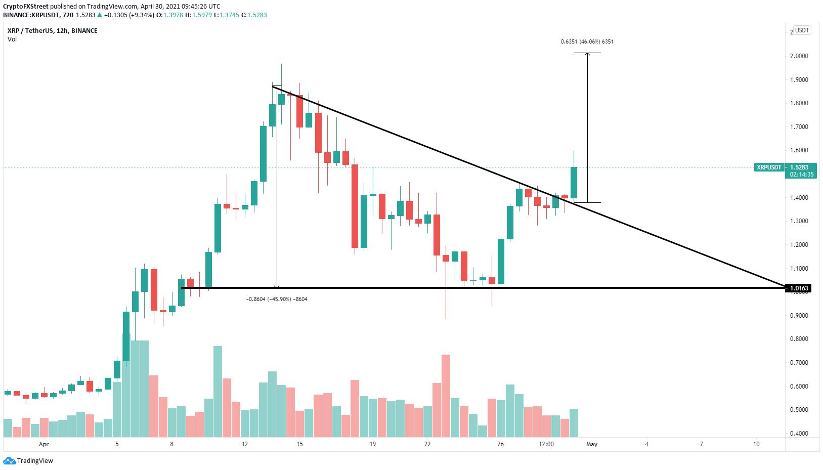 XRP/USD 12-Stunden-Chart