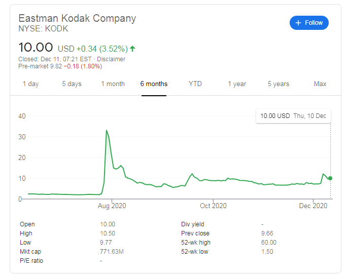 Kodk Stock Price Eastman Kodak Company May Extend Gains On Coronavirus Promise After Relief Rally