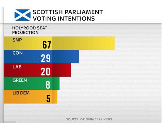 elecciones escocia