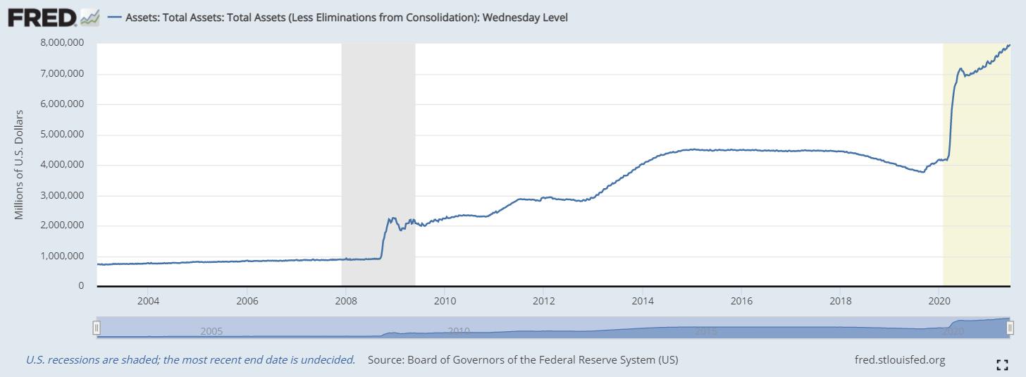 Fed, total aset