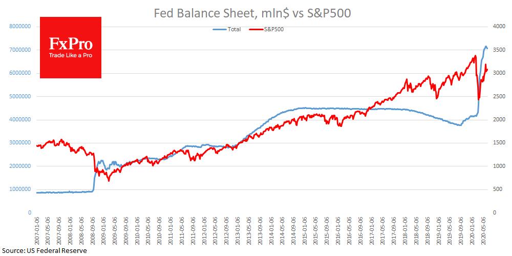 Сокращение баланса ФРС уменьшает поддержку для рынков