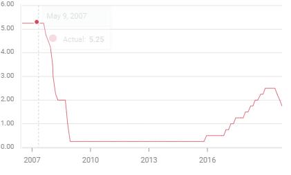 tasa fondos federales