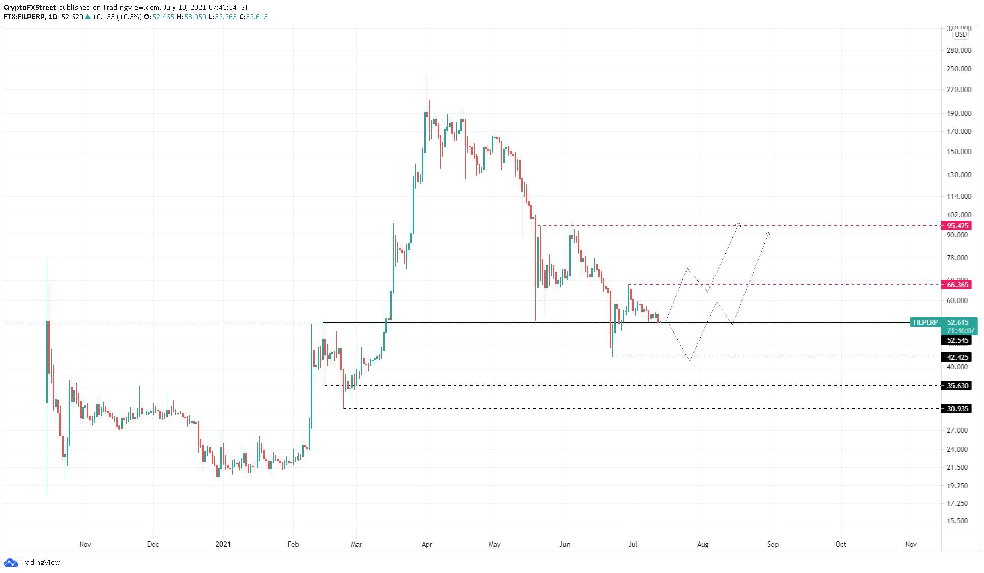 FIL/USDT 1-day chart