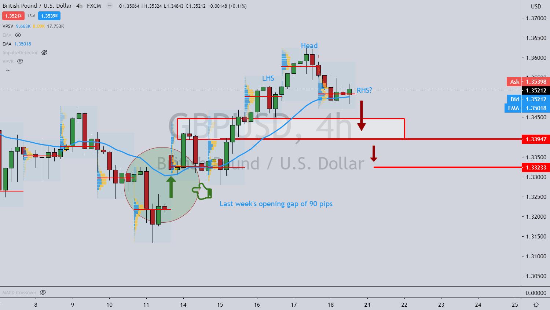 Biểu đồ GBP/USD