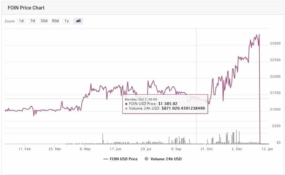 sell foin cryptocurrency