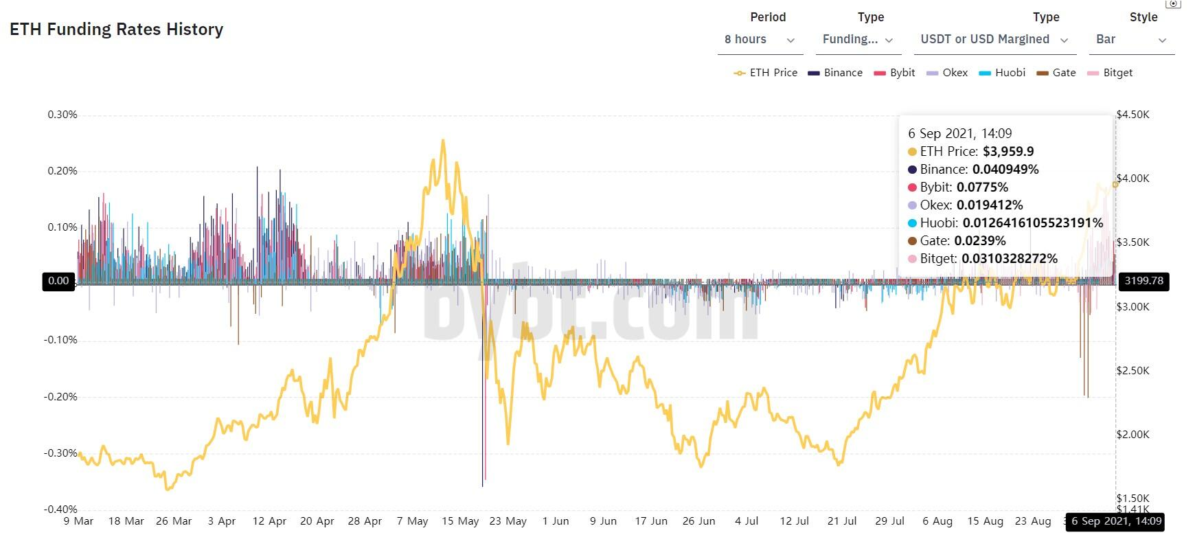 ETH funding rate chart