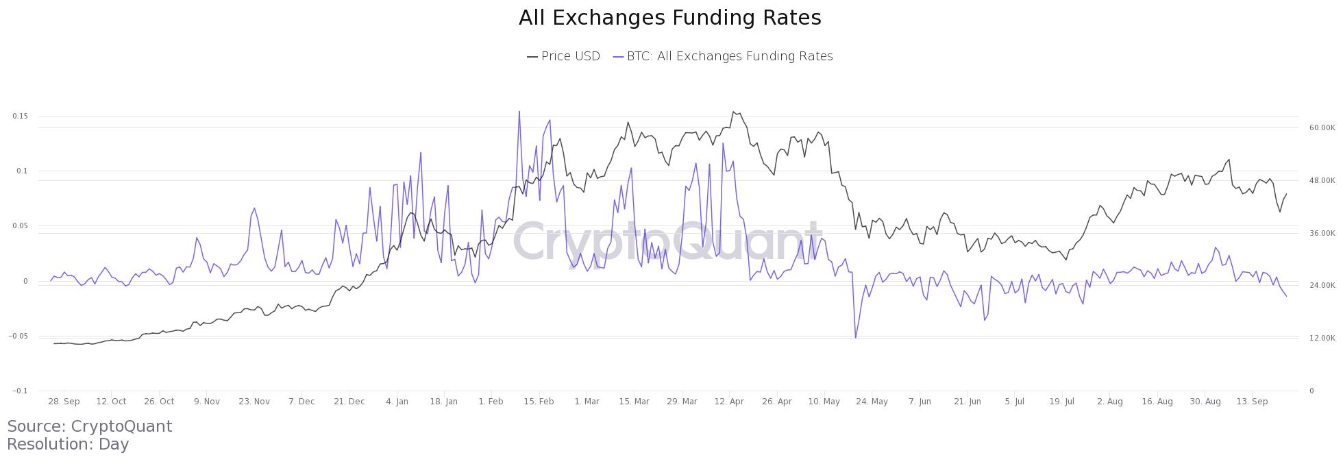BTC funding rate chart