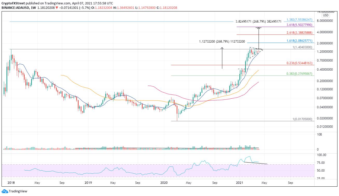 ADA/USD weekly chart