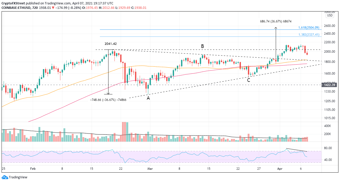 ETH/USD 12-hour chart