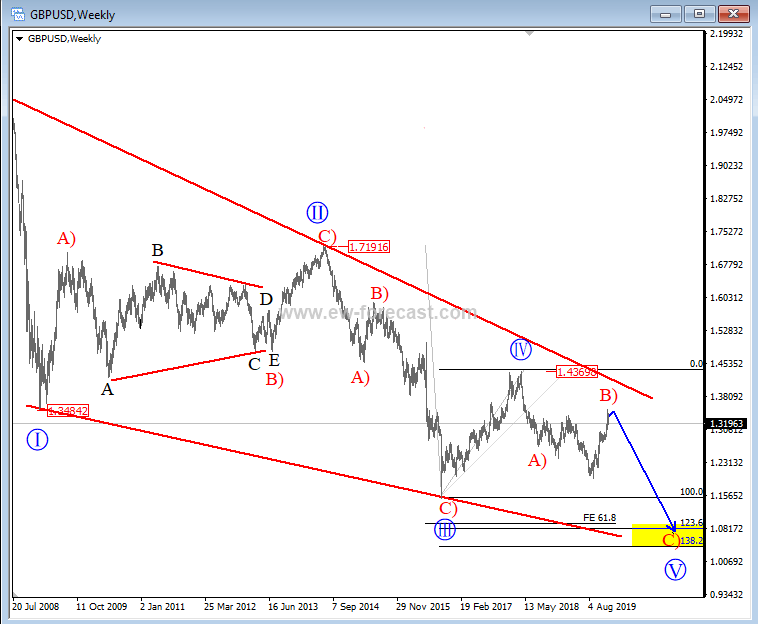GBP/USD Elliott Wave Analysis 2020
