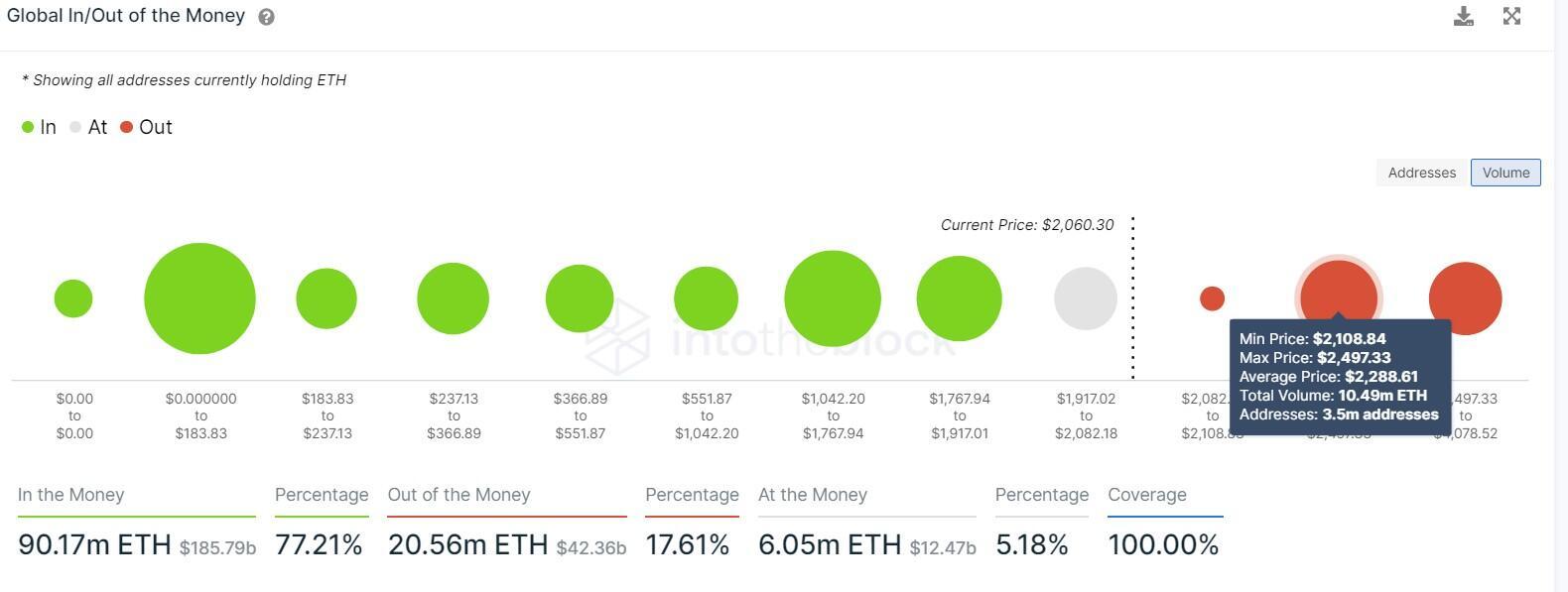 ETH GIOM chart