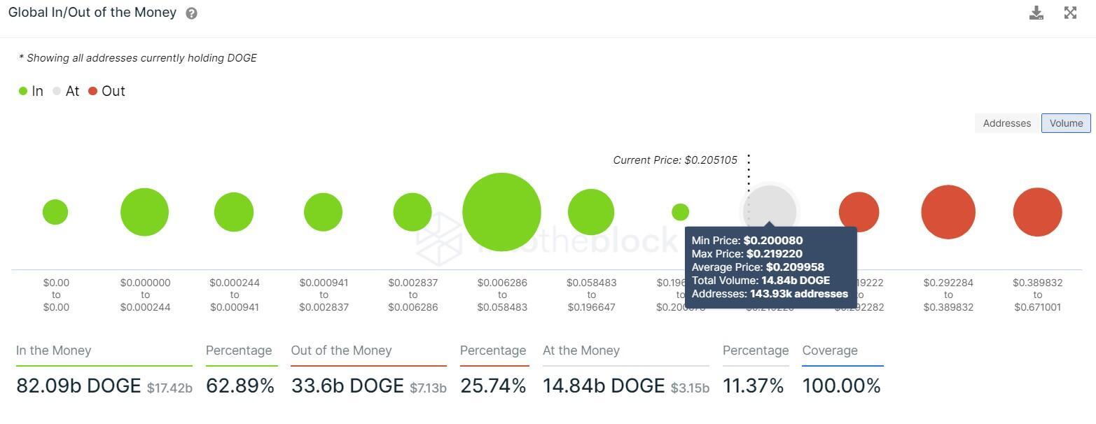 DOGE GIOM chart