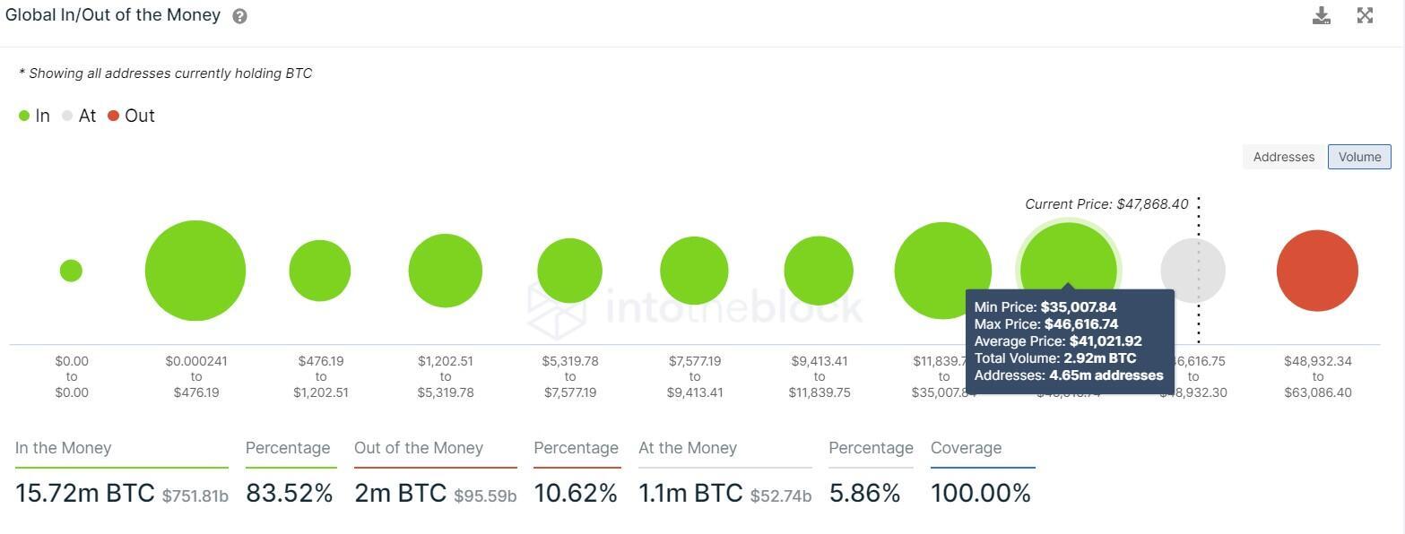 BTC GIOM chart