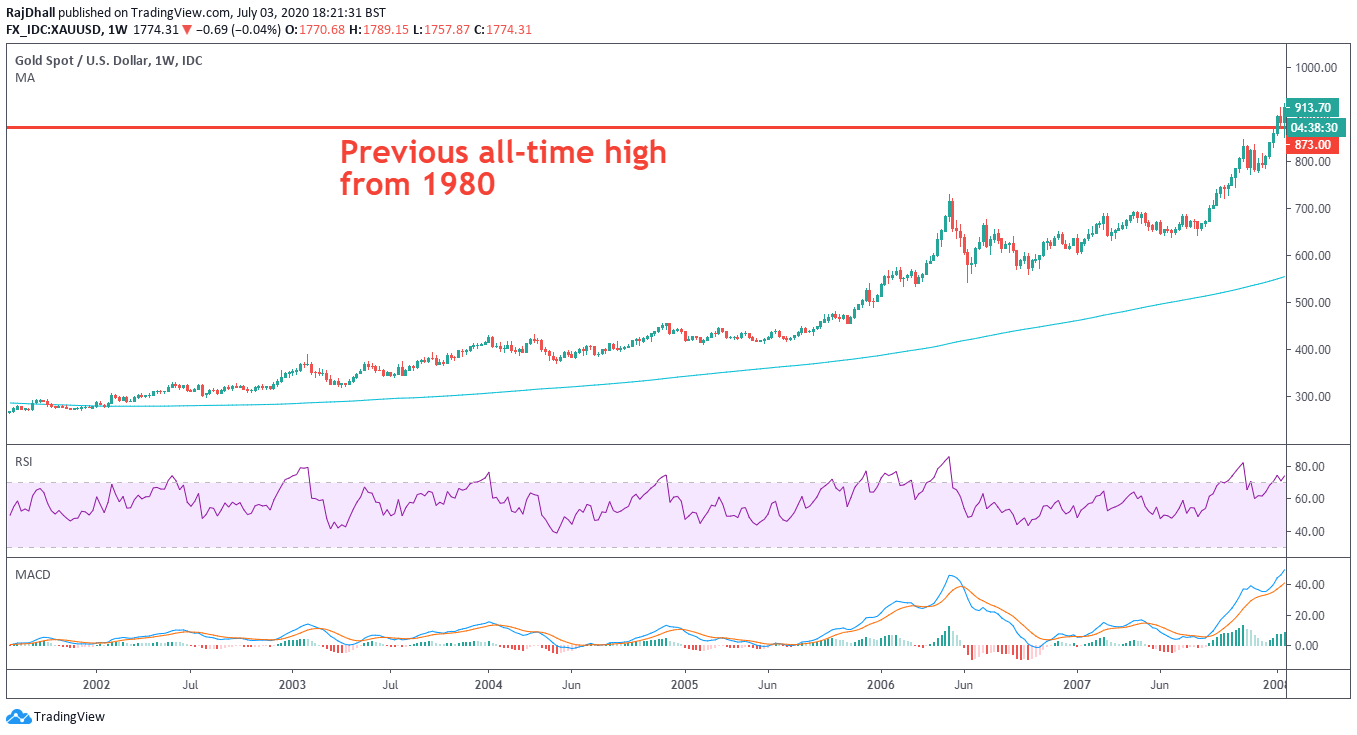 Gold breaking previous all time high