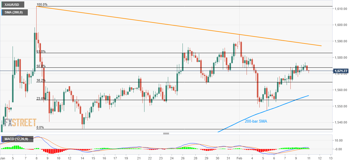 XAU/USD snaps four-day winning streak, eyes on 200-bar SMA 1