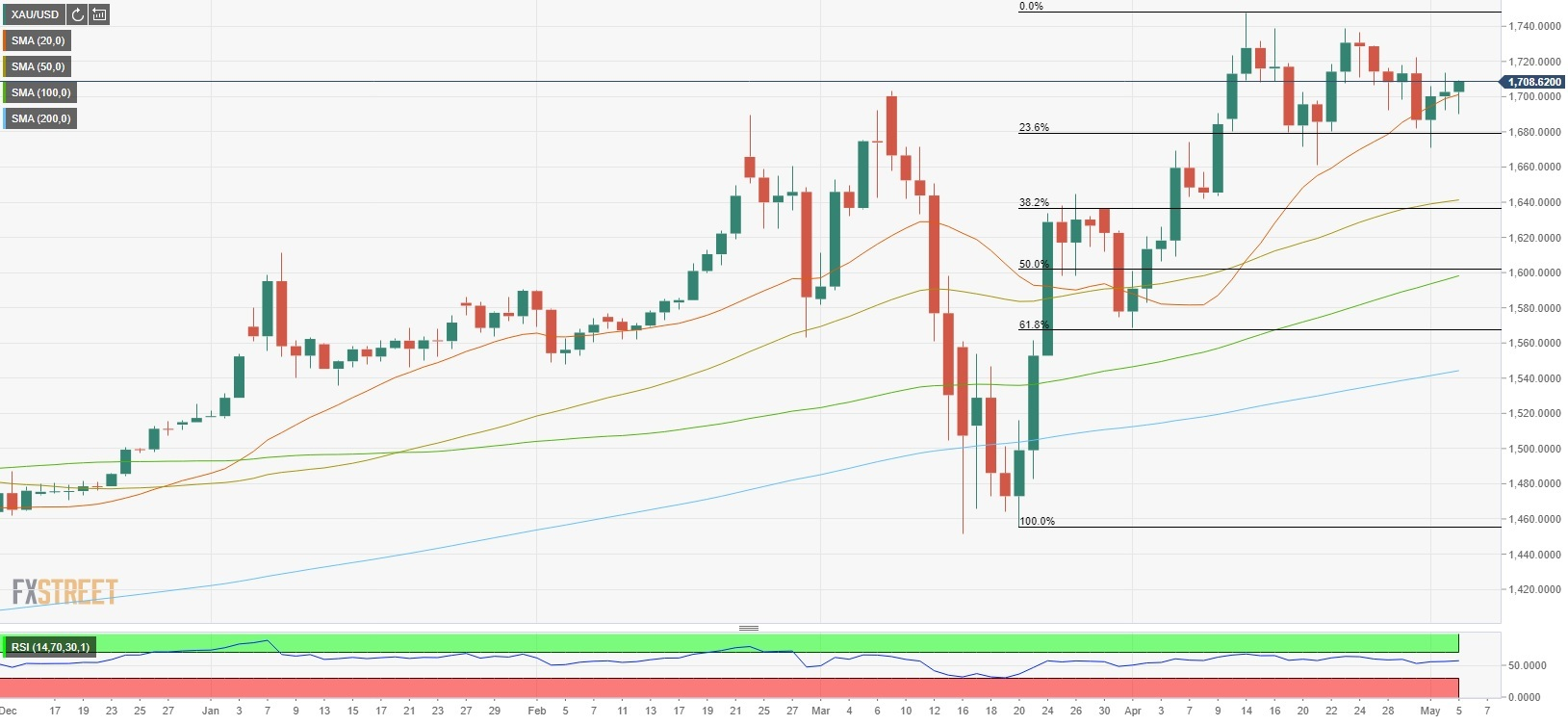 XAU/USD advances to fresh session highs above $1,707 2
