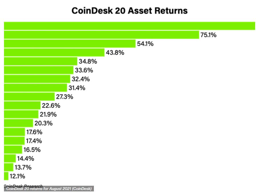 CoinDesk 20 asset returns