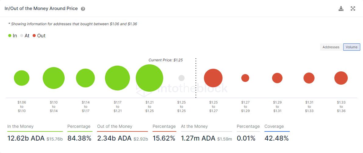 ADA IOMAP chart