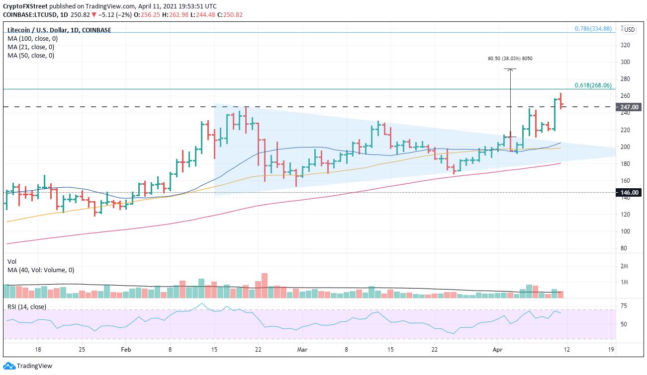 LTC/USD daily chart