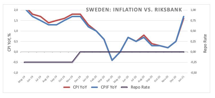 Inflasi vs Riksbank