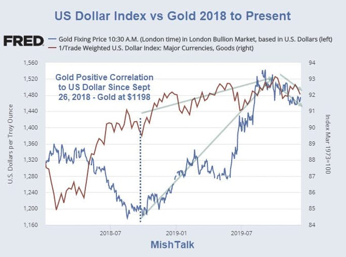Gold S Vs The Us Dollar Correlation Is