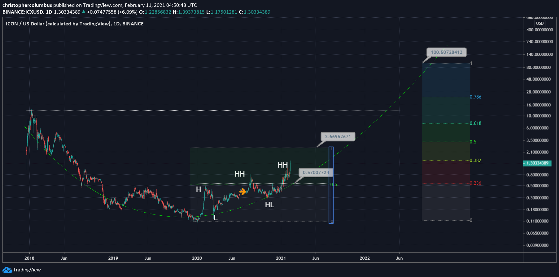 ICX/USD 1-day chart