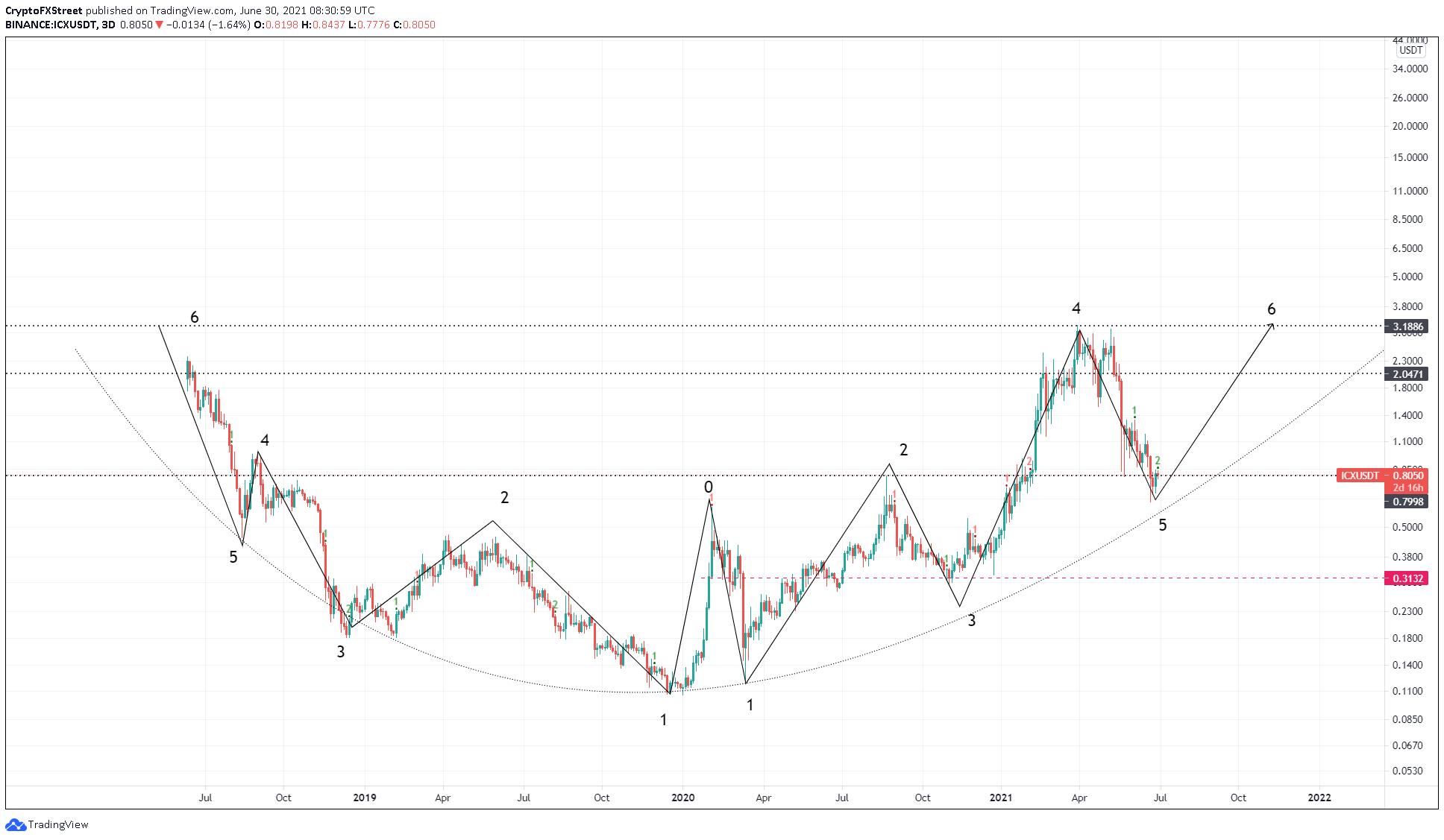 ICX/USDT 3-day chart