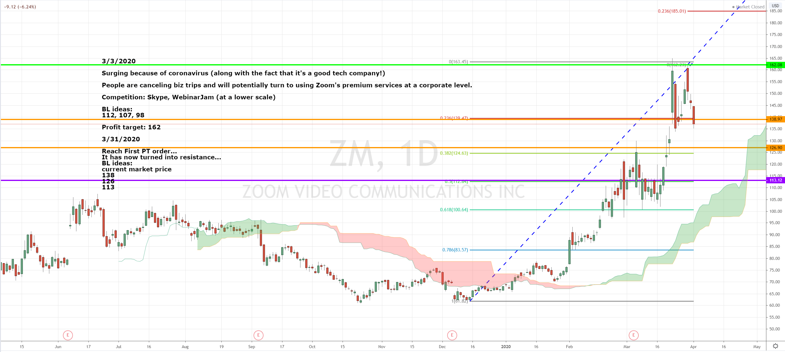 Zoom Stock Analysis 2020 Is It Too Late To Buy Video