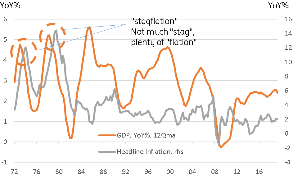 CEIC Stagflation