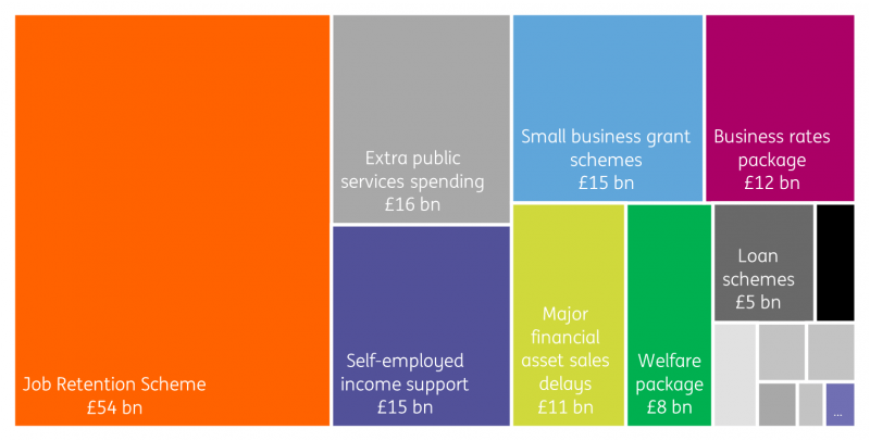 OBR major policy costing estimates for FY2020