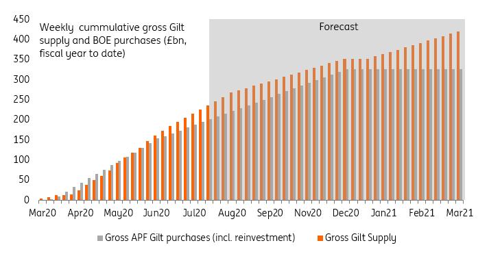 Gilt sales will outweigh QE going forward