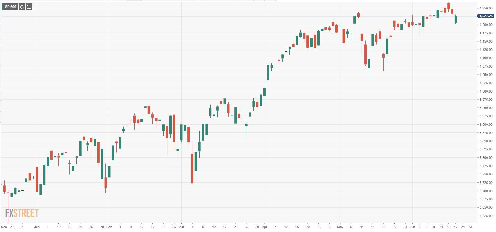 Grafik S&P 500