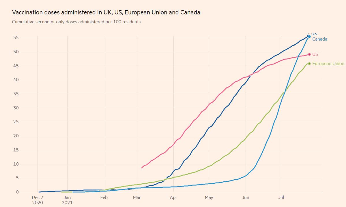 Số liều vắc-xin được tiêm ở Hoa Kỳ, Anh, EU và Canada
