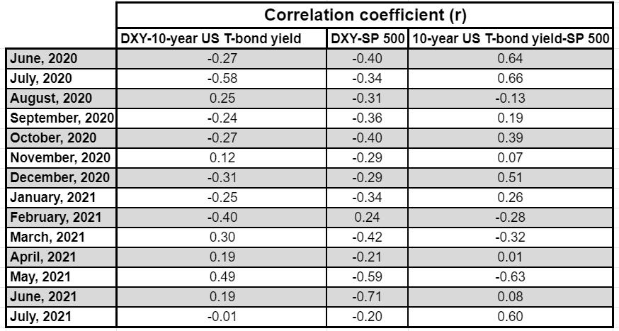 correlaciones