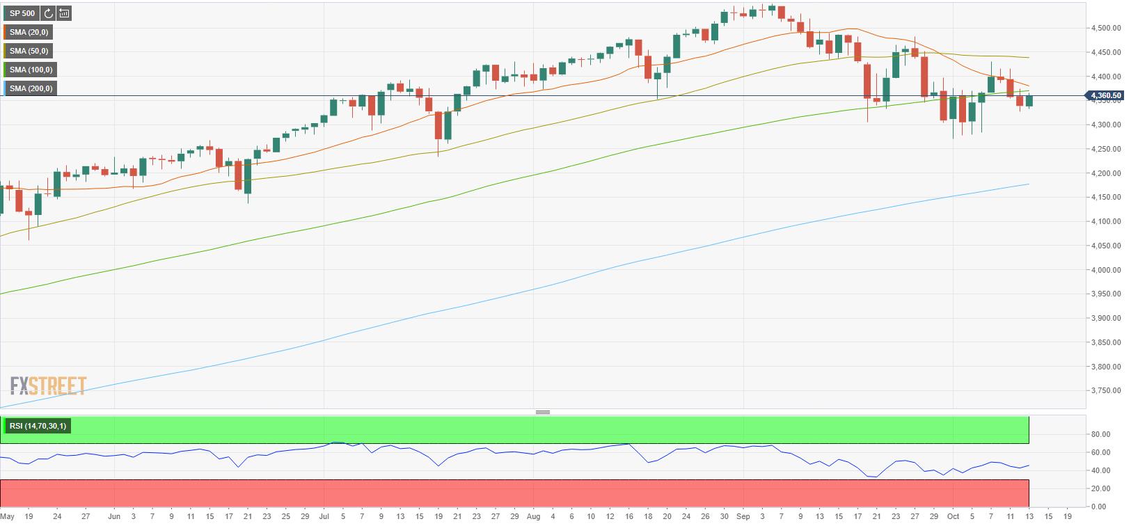 Индекс S&P 500 открылся в плюсе после 2-х дней снижения