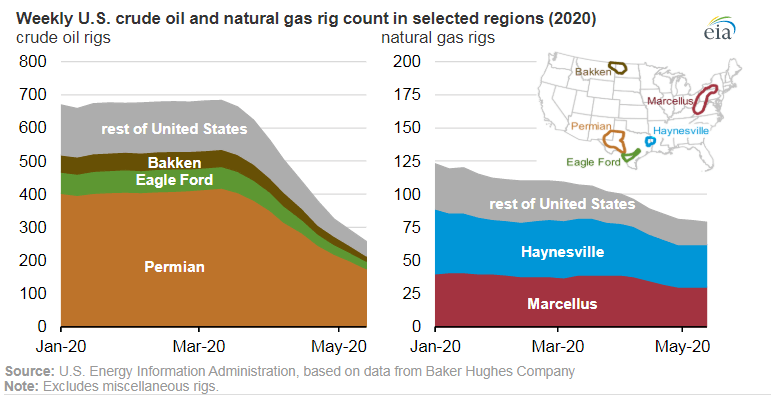 US Crude Oil and Natural gas