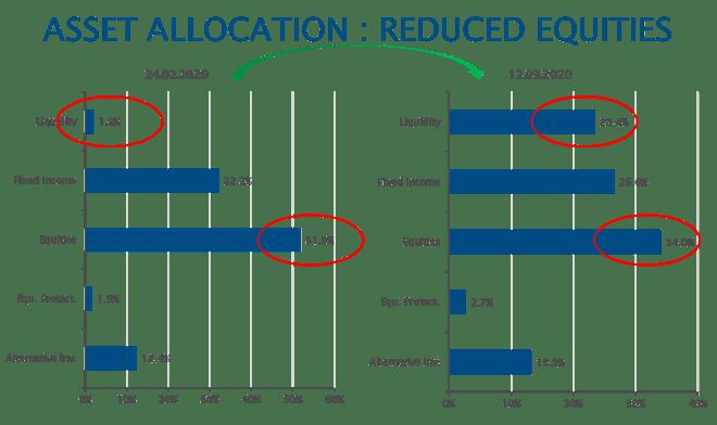 assetalocation