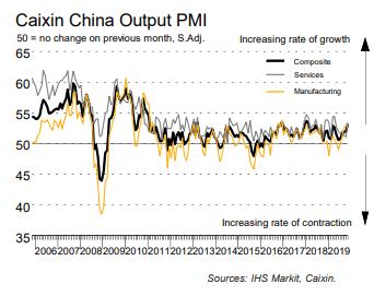 中国11月财新服务业PMI好于预期,提振澳元/美元