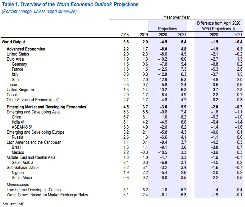 МВФ резко ухудшил свои апрельские прогнозы