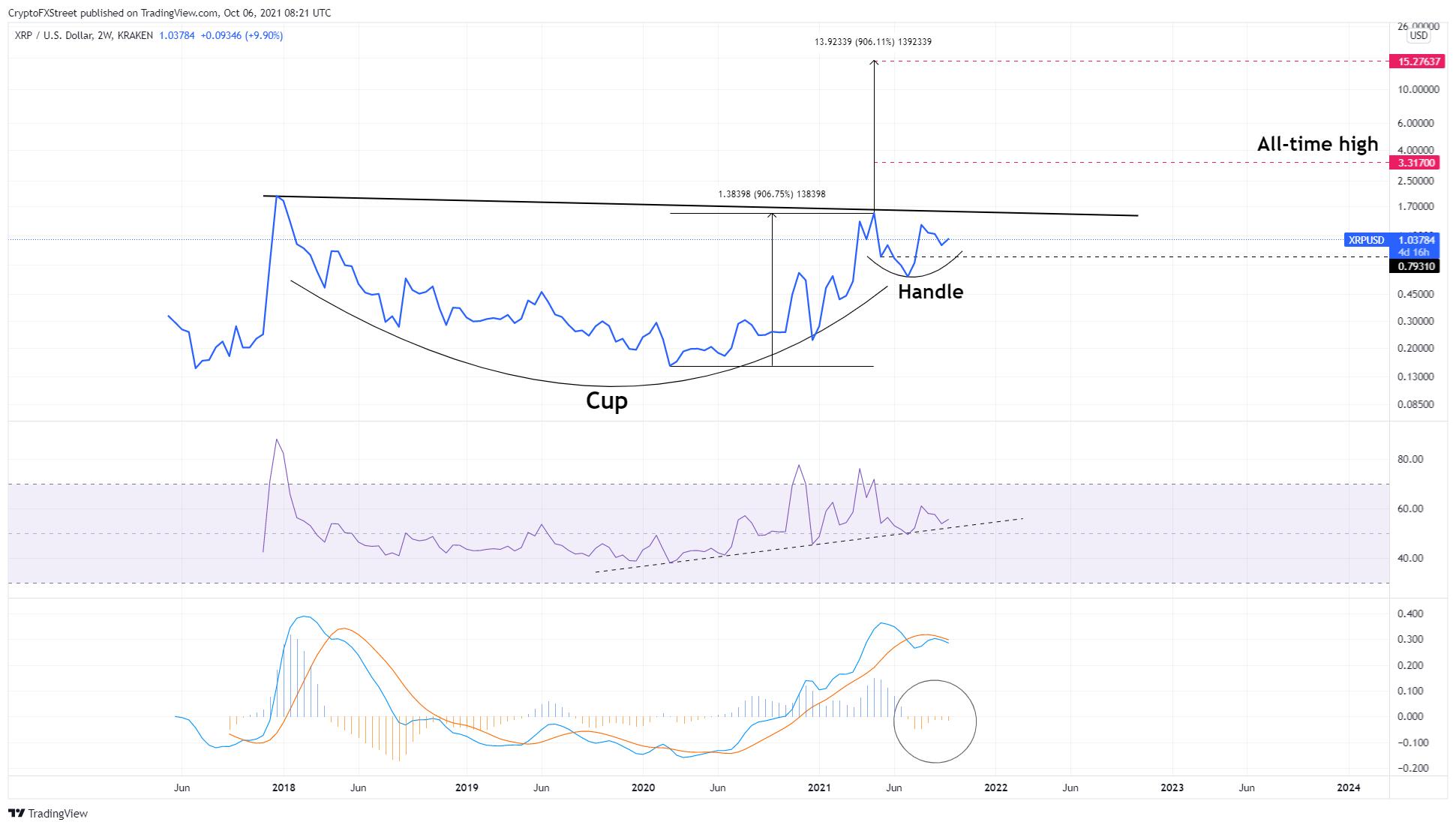 XRPUSD 2-week chart