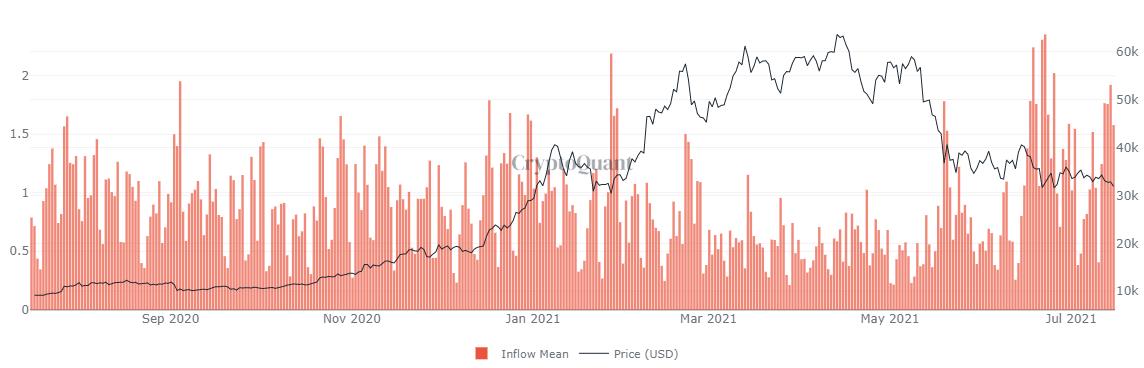 比特币现货交易所流入均值图