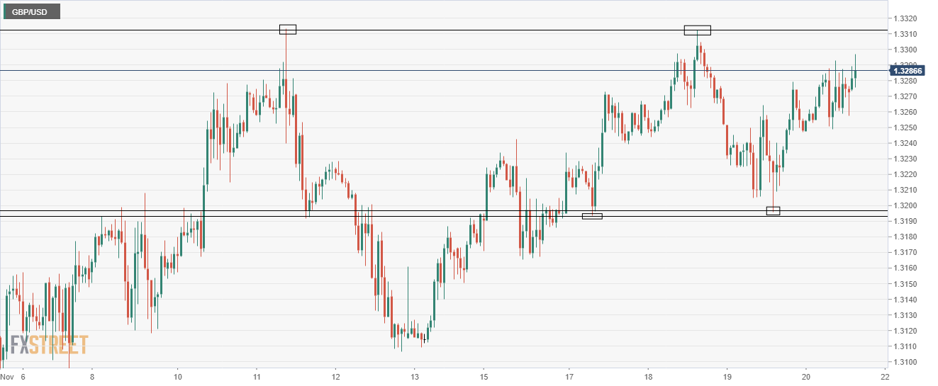 GBP/USD one hour chart