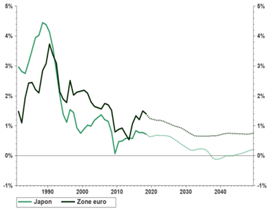 creciemiento japon euro